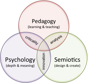 transformative pedagogy and learning Master in special education facilitate transformative learning through the relocation of the point of learning from the head to the hands and heart.
